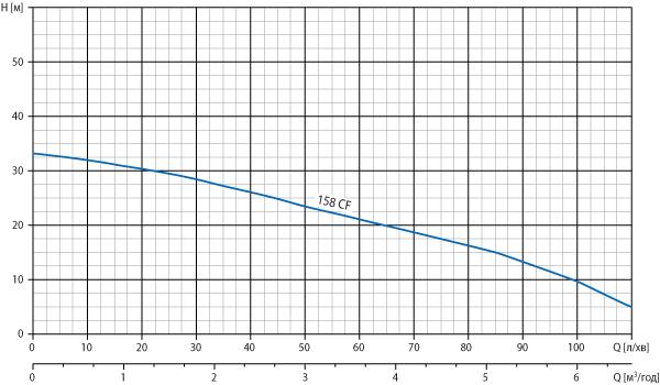 Робоча діаграма насоса Watomo (Ватомо) серії Agro CF