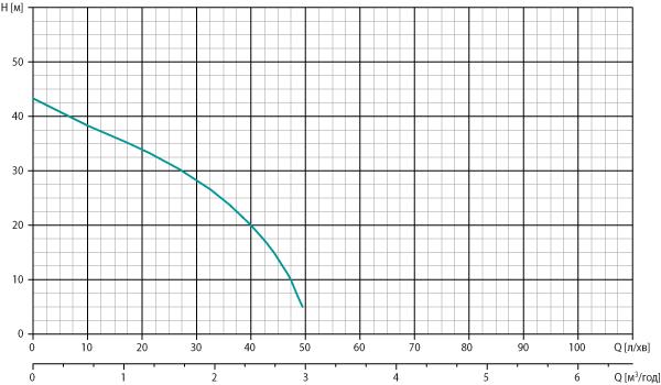 Робоча діаграма насоса Watomo (Ватомо) серії Garden AB