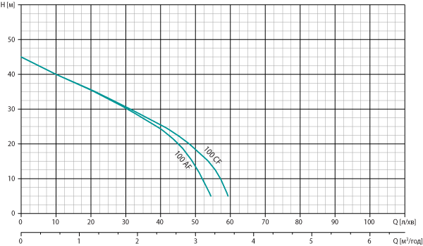 Робоча діаграма насоса Watomo (Ватомо) серії Silver AF - CF